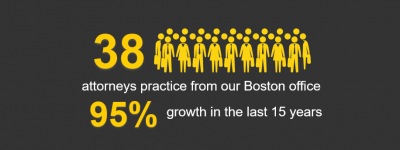 38 attorneys practice from our Boston office